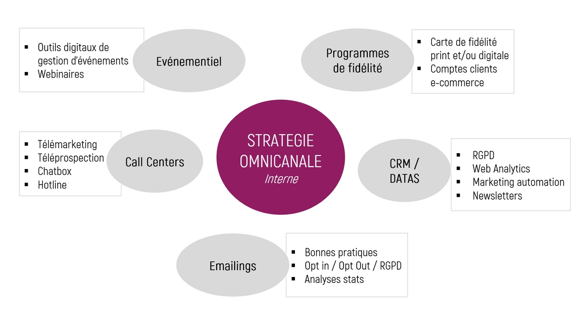 strategie-omnicanale-interne